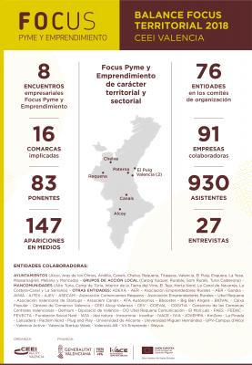 Balance Focus Territorial y Sectorial provincia de Valencia