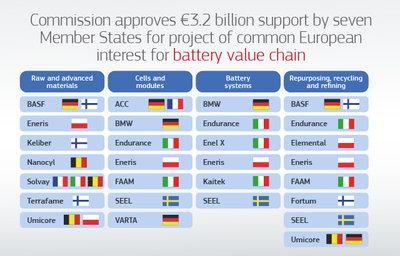 PIICE: Innovación Europea en Baterías